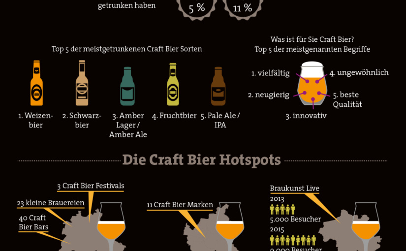 Faszination Craft Bier – Trend, Lifestyle, Genusskultur